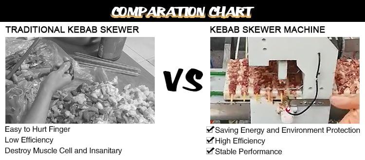 BBQ Meat Skewer Machine